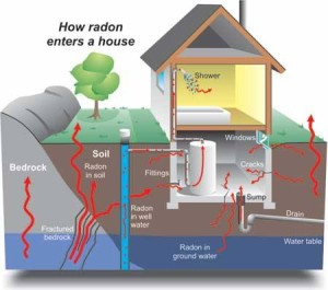 How radon gets into your home